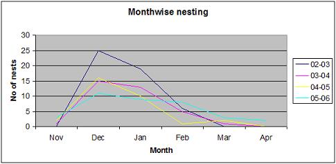 Month-wise nesting